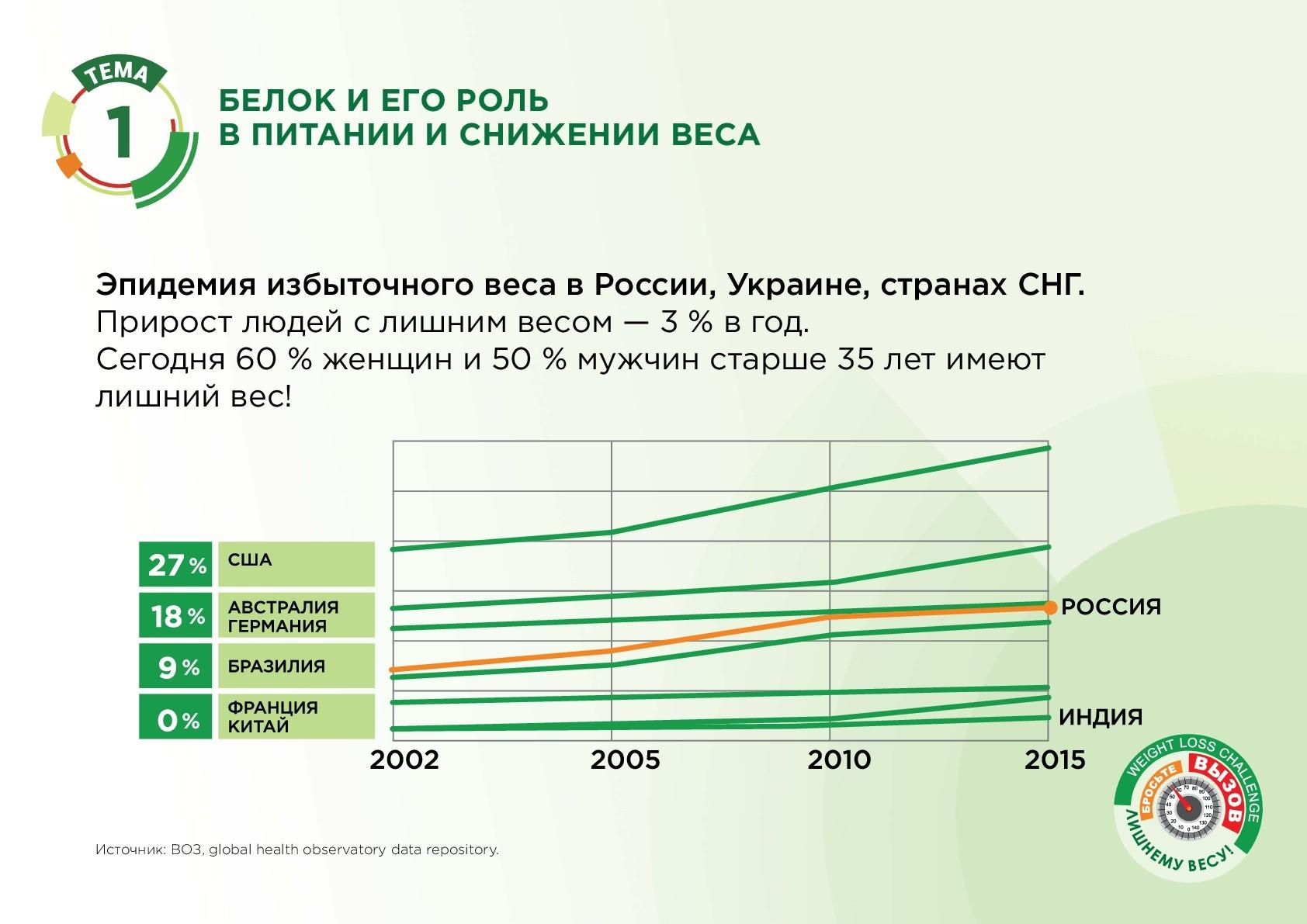 Эпидемия избыточного веса в России, Украине, странах СНГ